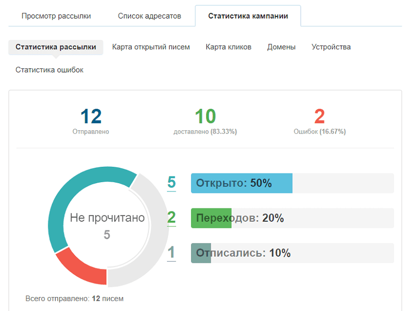 Анализ эффективности рассылок_2