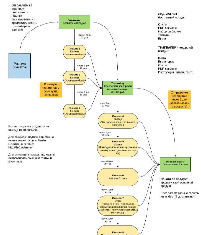 Блок-схема рассылки_2