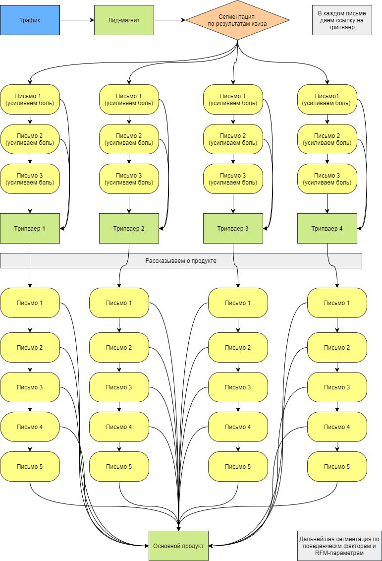 Блок-схема рассылки_3