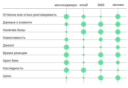 Сравнение мессенджеров-емейл-смс-звонков