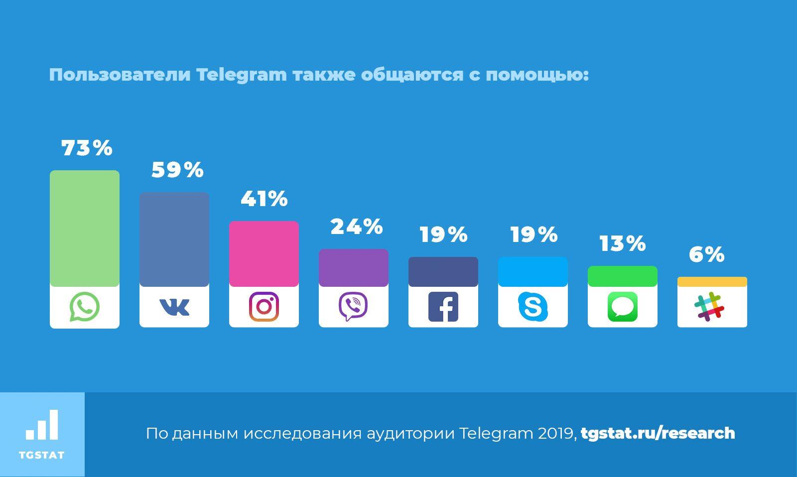Использование месседжеров любителями Telegram