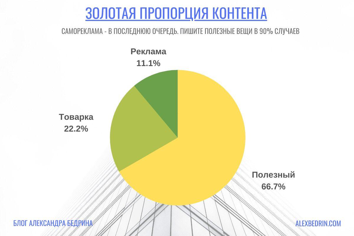 Золотая пропорция контента