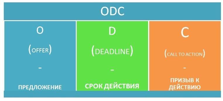 Формула заголовка ODC